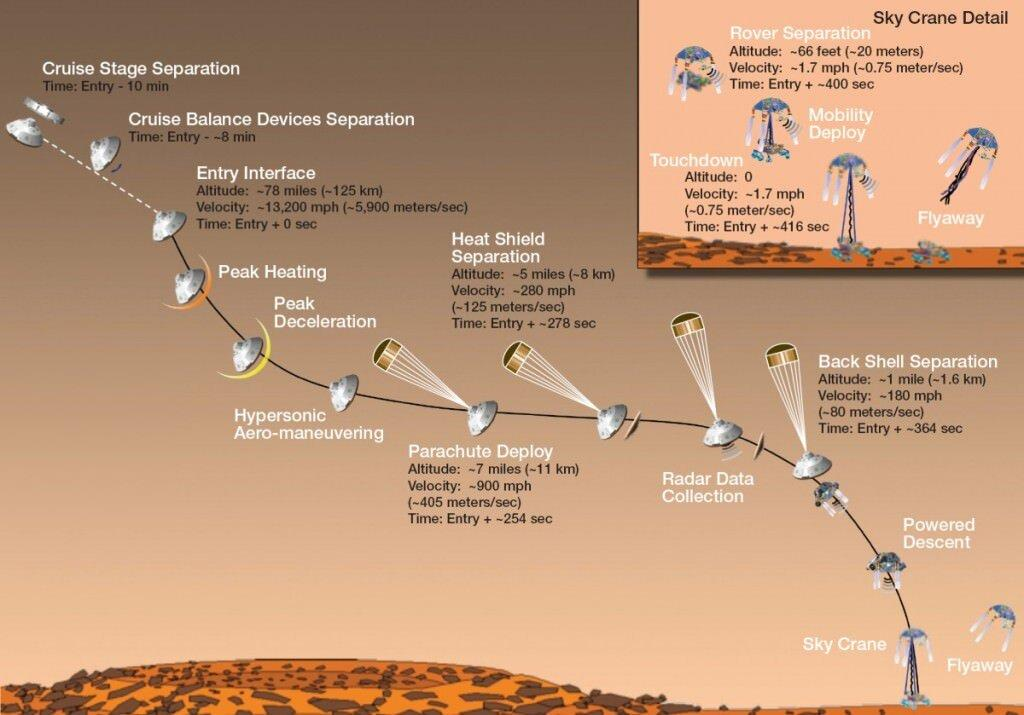 """Seven Minutes of Terror"" – the Entry, Descent and Landing (EDL) of the Mars Science Lab (MSL) – Mars Curiosity Rover. China hasn't released all of the details, but they say that their Tianwen mission will also utilize retrorockets and parachute to land on Mars. (Image NASA/JPL)"