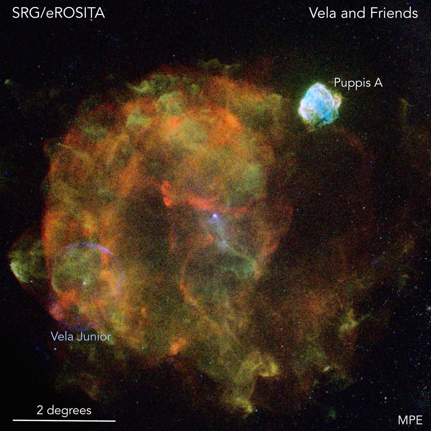 "Due to its size and close distance to Earth, the ""Vela supernova remnant"" which is shown in this picture is one of the most prominent objects in the X-ray sky. The Vela supernova exploded about 12000 years ago at a distance of 800 light-years and overlaps with at least two other supernova remnants, Vela Junior (in the picture seen as bluish ring at the bottom left) and Puppis-A (top right). Vela Junior was discovered just 20 years ago, although this object is so close to Earth that remains of this explosion were found in polar ice cores. All three supernova explosions produced both the X-ray-bright supernova remnants and neutron stars, which shine as intense X-ray point sources near the centres of the remnants. The quality of the new eROSITA data of this ""stellar cemetery"" will give astronomers many exciting new insights into the physical processes operating in the hot supernova plasma as well as for exploring the exotic neutron stars. (Image: Peter Predehl, Werner Becker (MPE), Davide Mella)"