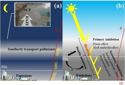 "Schematic diagram for the application of the aerosol stove, dome, and umbrella effect during NCP hazy events. (a) Southerly transport scenario of NCP region. (b) Haze formation process interpreted by ""double inhibitions."" (Image: XIN Jinyuan)"