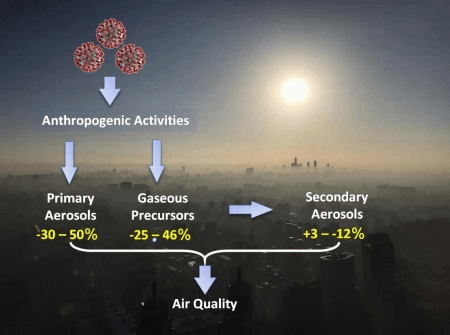 Changes in primary aerosols, gaseous precursors, and secondary aerosols during the COVID-19 outbreak and Chinese New Year holiday (Image by LI Hao)