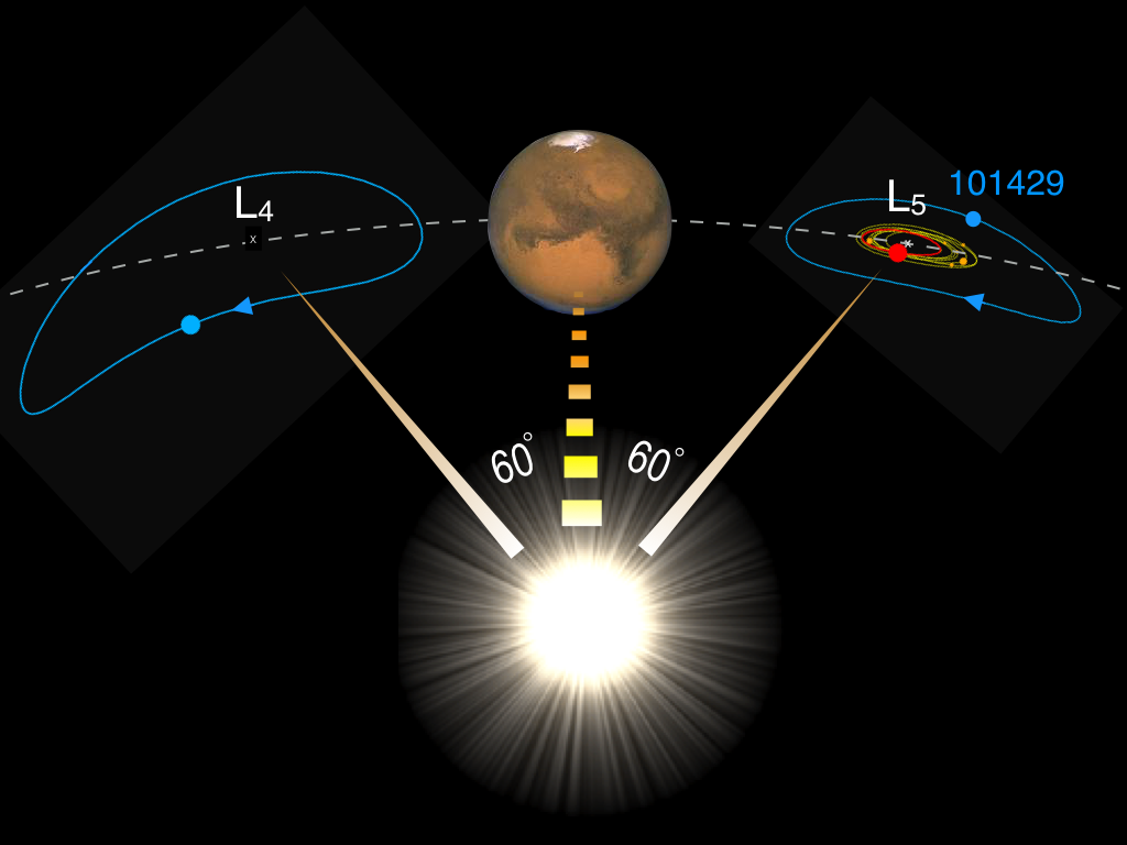 Depiction of the planet Mars and its retinue of Trojans circling around the L4 and L5 Lagrange points. The dashed curve traces the planet's orbit. At L5, asteroid 101429 is represented by the blue point, the asteroid Eureka and its family are represented in red and amber respectively. (Credit: Armagh Observatory)
