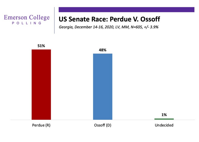 Purdue (R) holds a slight edge over Ossoff (D) in an Emerson College poll dated Dec 14-16