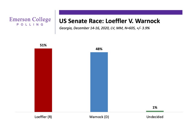 Loeffler (R) holds a slight edge over Warnock (D) in an Emerson College poll dated Dec 14-16