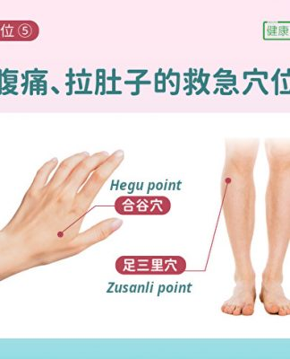 Image of a hand and leg with arrows pointing to 2 acupoints.