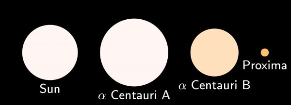 Triplet star system alpha centaury. A comparison of proportionate sizes vs the sun.