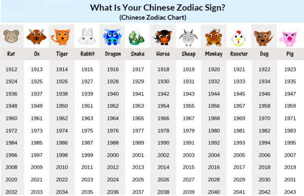 A chart showing the Chinese zodiac animals per year starting with the Year of the Rat in 1912 and ending with the Year of the Pig in 2043.