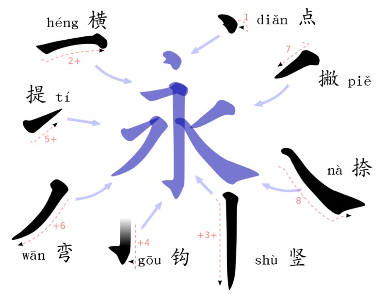 In learning Chinese characters, you need to learn the eight strokes in writing Chinese characters.
