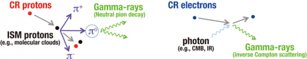 At least 70 percent of the very-high-energy gamma rays emitted from cosmic rays are due to relativistic protons.