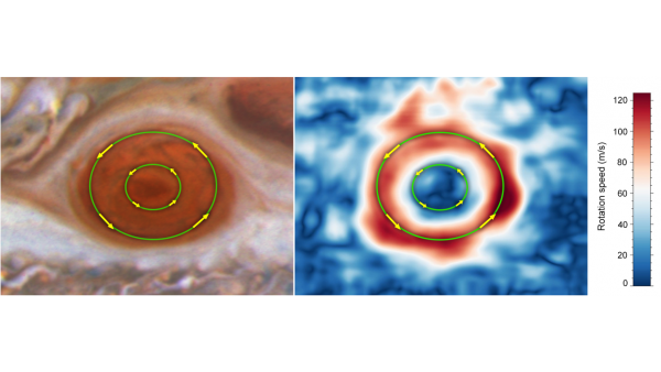 Researchers found that the average wind speed just within the boundaries of Jupiter's Great Red Spot, set off by the outer green circle, have increased by up to 8 percent from 2009 to 2020 and exceed 400 miles per hour. In contrast, the winds near the storm's innermost region, set off by a smaller green ring, are moving significantly more slowly. Both move counterclockwise.