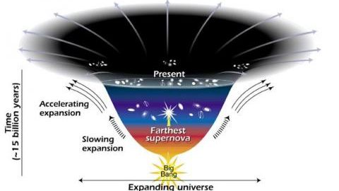 Astronomers theorize that the faster expansion rate is due to a mysterious dark energy that is pulling galaxies apart.